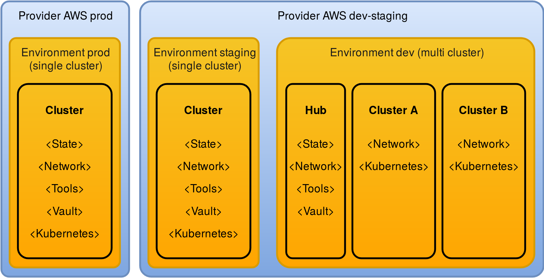 Config resources architecture: Providers, Environments and Clusters